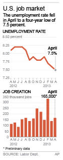 Graphic shows the U.S. unemployment rate and monthly job creation