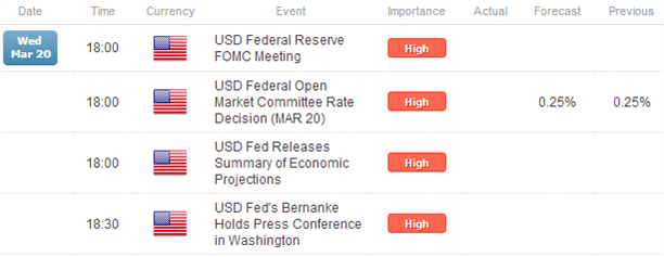 Majors_Consolidate_Around_US_Dollar_as_FOMC_Awaits_Cyprus_Simmers_body_Picture_7.png, Majors Consolidate Around US Dollar as FOMC Awaits; Cyprus Simmers