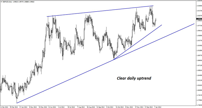 Good_Countertrend_Set-up_in_GBPNZD_body_GuestCommentary_KayeLee_January9A_1.png, Good Countertrend Set-up in GBP/NZD