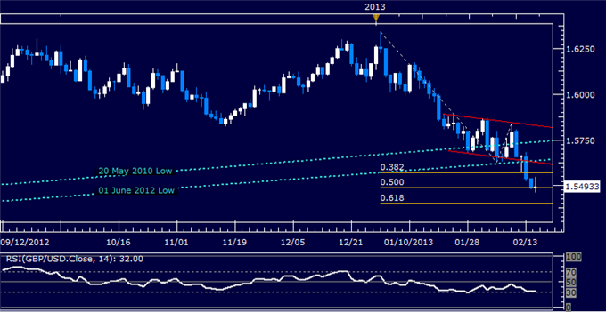 Forex_Analysis_GBPUSD_Short_Held_as_Prices_Progress_Lower_body_Picture_5.png, GBP/USD Short Held as Prices Progress Lower