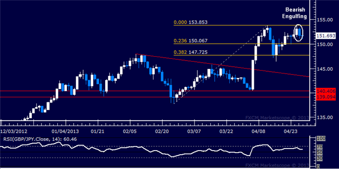 Forex_GBPJPY_Technical_Analysis_04.29.2013_body_Picture_5.png, GBP/JPY Technical Analysis 04.29.2013