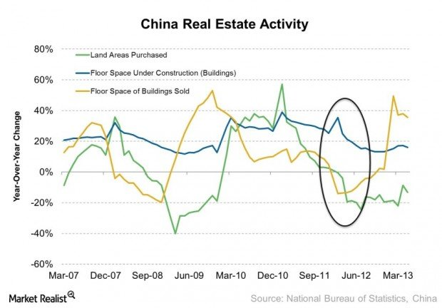 China Real Estate Activity 2013-07-11