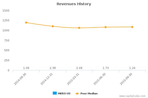 Mikros Systems Corp. Earnings Q3, 2015