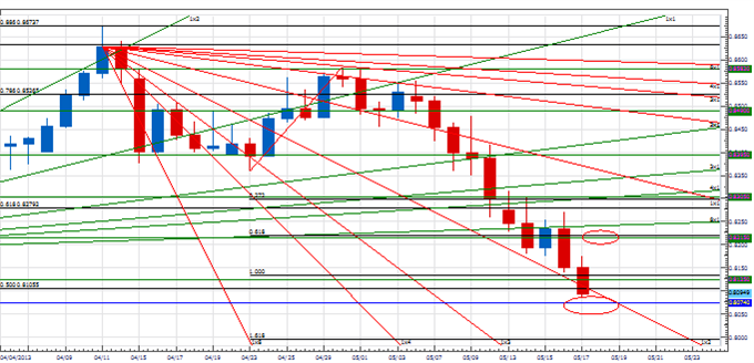 PT_stopping_point_yen_body_Picture_2.png, Price & Time: In Search of the Next Cyclical Stopping Point in USD/JPY