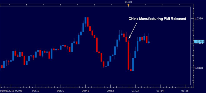 Australian_Dollar_Unchanged_Despite_Disappointing_China_PMI_body_may_china_PMI.png, Australian Dollar Unchanged Despite Disappointing China PMI