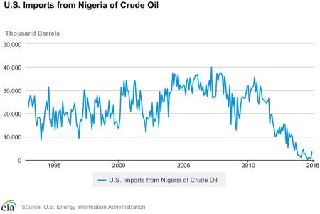 Energy In Nigeria: Ghosts Of The Past, Present And Future