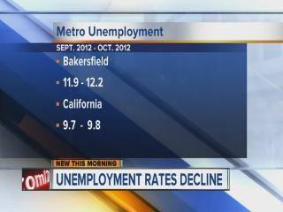 Unemployment Rate November