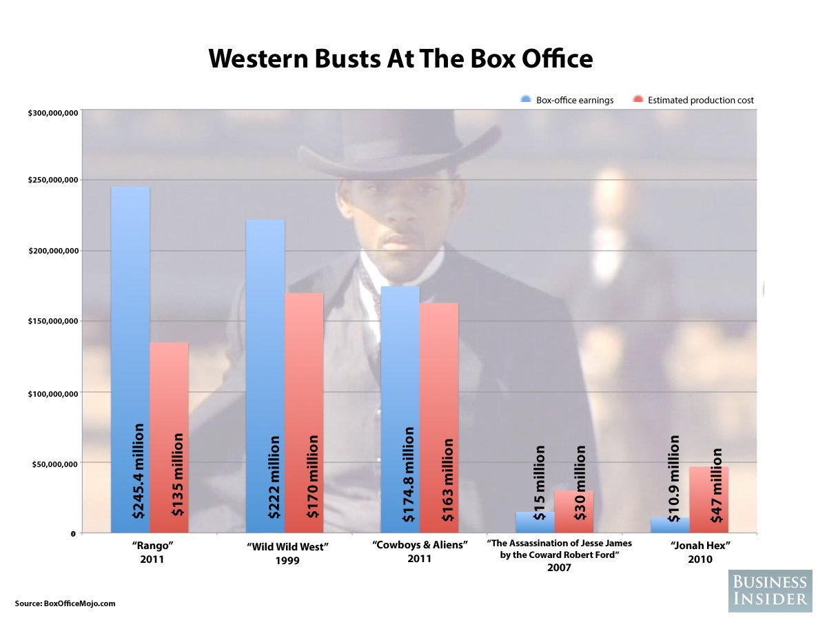 westerns box office bust chart