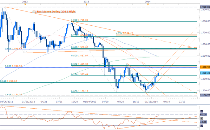 Forex_Gold_Rally_Vulnerable_Sub_1361-_March_Opening_Range_NFPs_in_Focus_body_GOLD_WEEKLY.png, Gold Rally Vulnerable Sub $1361- March Opening Range, NF...