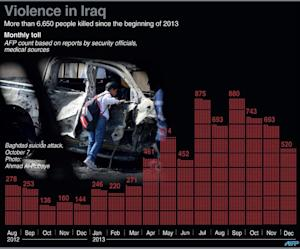 Graphic charting the death toll from violence in Iraq …