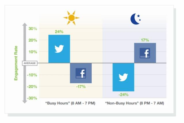 Sorry Marketers, You're Doing Twitter Wrong [REPORT]