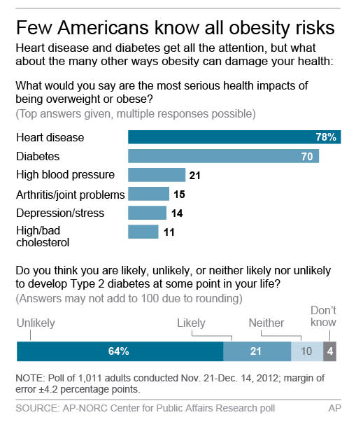 Graphic shows part two of the AP_NORC poll results on obesity.