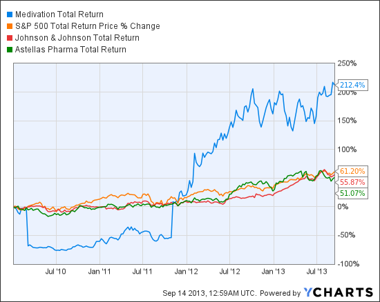 MDVN Total Return Price Chart