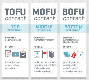 Inbound Marketing Funnel Do's and Don'ts [Guide] image TOFU MOFU BOFU