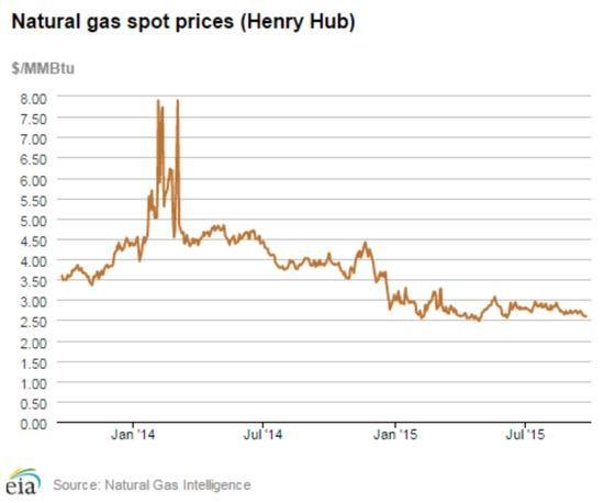 Don't Expect Higher Natural Gas Prices Soon