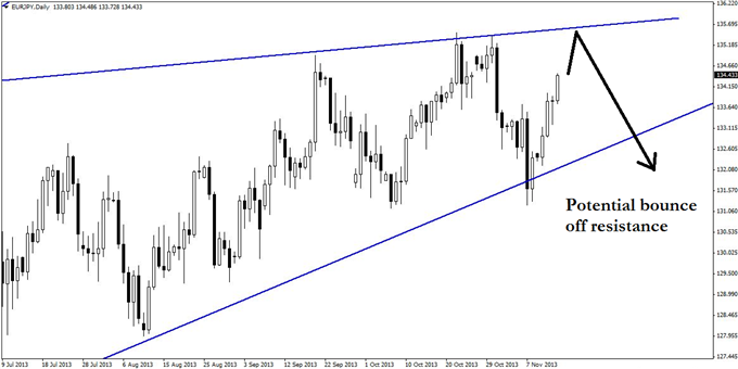 A_EURJPY_Swing_Trade_That_Could_Keep_on_Running_body_GuestCommentary_KayeLee_November14A_2.png, A EUR/JPY Swing Trade That Could Keep on Running
