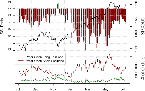 ssi_spx500_body_Picture_15.png, SPX500 Trading Sentiment Points to Record Peaks