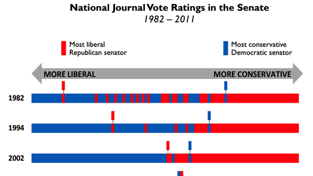 Senate Gridlock Explained in One Chart