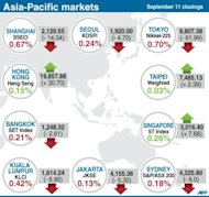 Closing levels for 10 Asia-Pacific stock markets on Tuesday