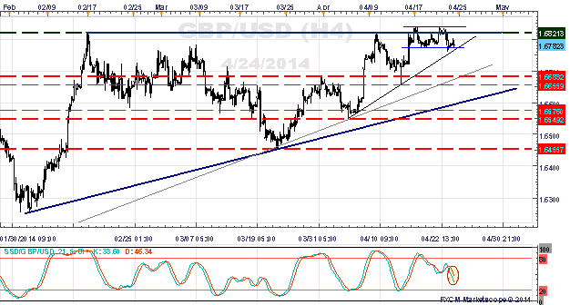 EUR/USD, GBP/USD Hover Near Breakout Levels - Patience Required