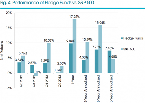 Hedge fund quarterly returns