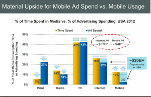 9% Spending Gap in Mobile Ad Spend Speaks Volumes About Marketing Strategies image mobile spending gap 300x193