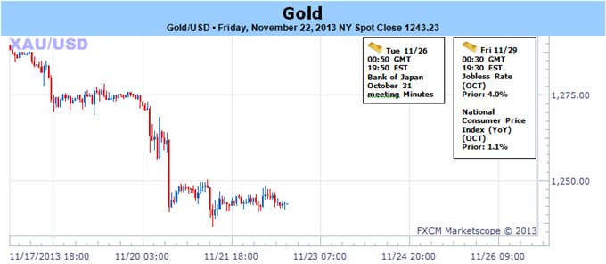 Gold_at_4-Month_Lows-_November_Close_in_Focus_Amid_Thin_Holiday_Trade_body_112233.png, Gold at 4-Month Lows- November Close in Focus Amid Thin Holiday...