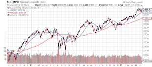 Bullish Investor Sentiment Left Unsupported; Stocks Set to Crash? image Nasdaq Composite Chart1
