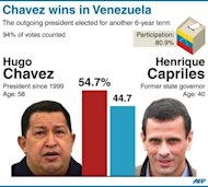 Results of the presidential election showing Hugo Chavez re-elected