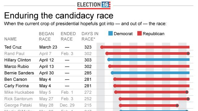 Graphic shows entry and exit dates for presidential candidates; 3c x 5 inches; 146 mm x 127 mm;