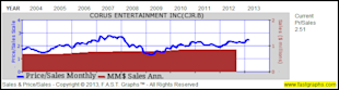 Corus Entertainment Inc: Fundamental Stock Research Analysis image CJR4