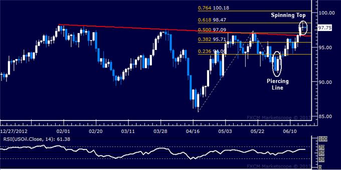 Forex_US_Dollar_Selloff_Pauses_After_Prices_Clear_Critical_Support_body_Picture_8.png, US Dollar Selloff Pauses After Prices Clear Critical Support