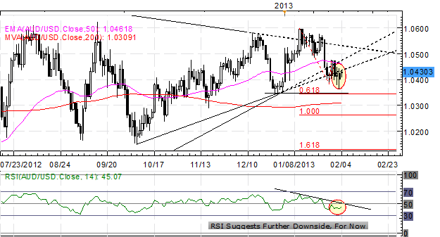 Forex_Political_Concerns_Hamper_the_Euro_-is_EURUSD_Top_in_Place_body_x0000_i1031.png, Forex: Political Concerns Hamper the Euro - Is EUR/USD Top in P...