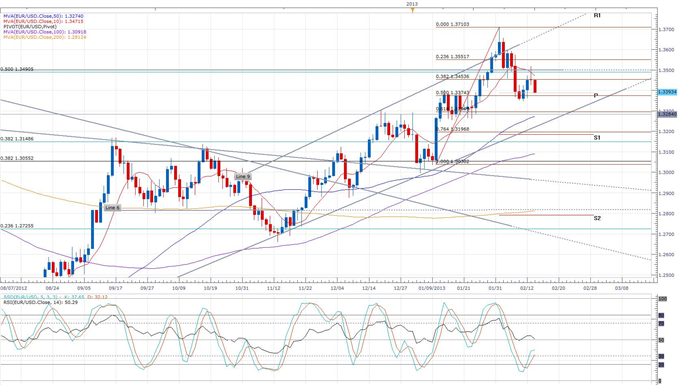 Euro_Falls_on_Dissapointing_German_GDP_Decline_body_eurusd_daily_chart.png, Euro Falls on Dissapointing German GDP Decline