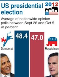 Latest US opinion poll, showing Mitt Romney gaining ground against President Barack Obama