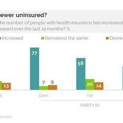There's A Huge Reality Gap On Obamacare, And This New Poll Proves It