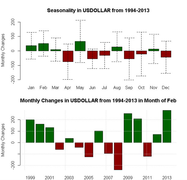 February_Seasonality_Favors_Aussie_and_Dollar_Strength_Pound_Weakness_body_x0000_i1031.png, February Seasonality Favors Aussie and Dollar Strength, Po...