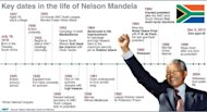 Key dates in the life of Nelson Mandela, from early schooling, through his marriages, to his death