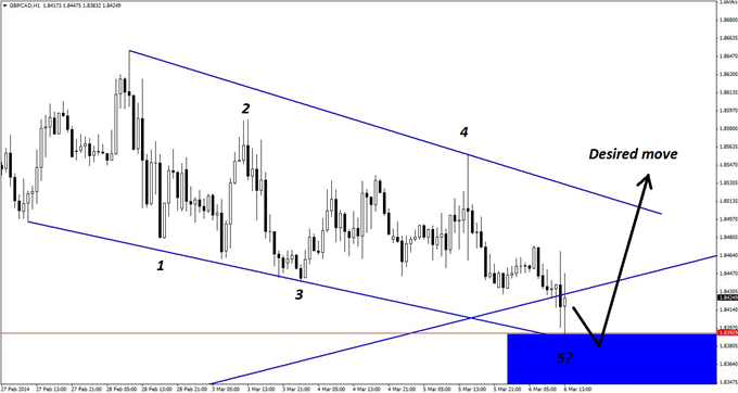 With GBP/CAD having already touched the key support zone on the hourly chart, one of three triggers will signal viable long-entry opportunities in the...