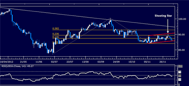 Forex_Analysis_US_Dollar_Shows_Signs_of_Life_SP_500_May_Turn_Lower_body_Picture_1.png, Forex Analysis: US Dollar Shows Signs of Life, S&P 500 May Turn...