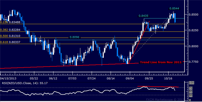 dailyclassics_nzd-usd_body_Picture_2.png, NZD/USD Technical Analysis: Key Channel Top in Focus