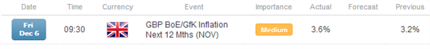 With_UK_Inflation_Expectations_Rising_GBPJPY_Catches_a_Lift_1_body_x0000_i1030.png, With UK Inflation Expectations Rising, GBP/JPY Catches a Lift