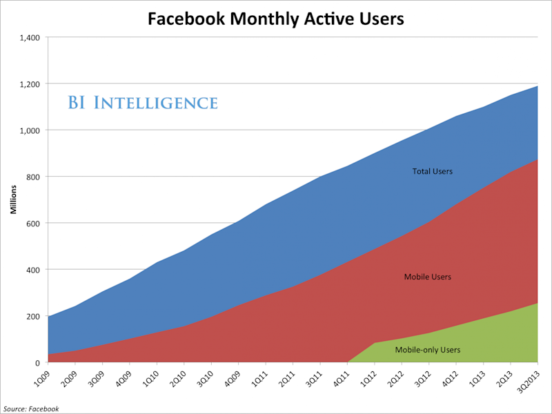bii fb maus facebook users mobile