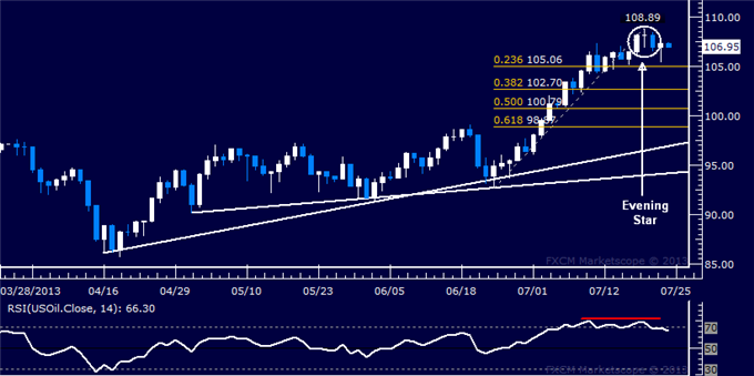 Forex_US_Dollar_Meets_Support_SP_500_Rally_Pauses_Below_1700_body_Picture_8.png, US Dollar Meets Support, S&P 500 Rally Pauses Below 1700