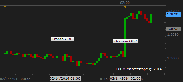 Euro_Extends_Gains_Following_Better-Than-Expected_German_GDP_Data_body_Picture_1.png, Euro Extends Gains Following Better-Than-Expected German GDP Dat...