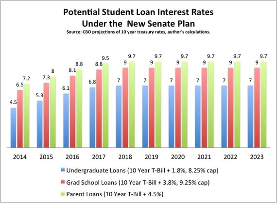 Student_Loan_Rates_Senate.jpg