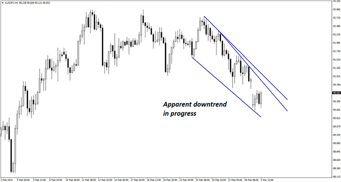 An apparent downtrend on the 4-hour chart of AUD/JPY is somewhat suspicious due to a relatively sharp recent rise on the daily chart.