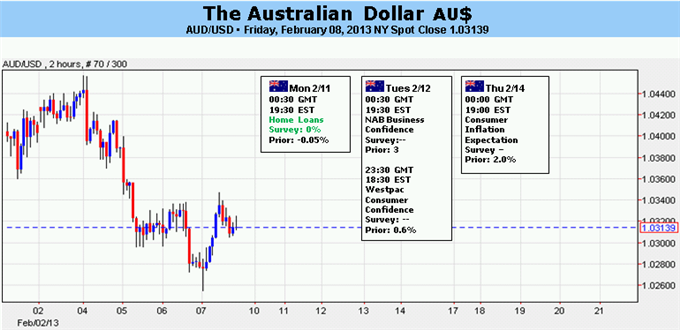 Forex_Analysis_Australian_Dollar_to_Look_Past_G20_on_US_Budget_Woes_body_Picture_5.png,  Australian Dollar to Look Past G20 on US Budget Woes