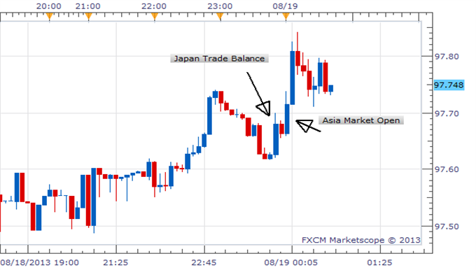 USDJPY_Higher_As_Japan_Trade_Deficit_Widens_body_Picture_1.png, USD/JPY Higher As Japan Trade Deficit Widens