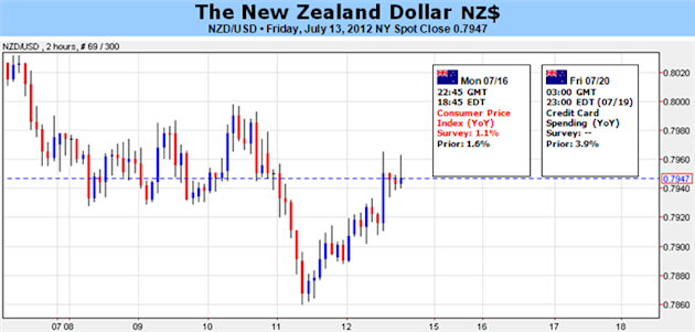 New_Zealand_Dollar_Eyes_Inflation_Data_amid_Empty_Docket_body_Picture_5.png, New Zealand Dollar Eyes Inflation Data amid Empty Docket